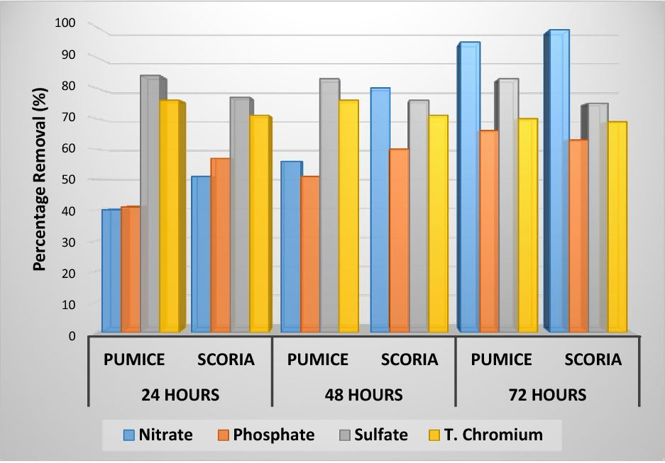 Scoria performance in cleaning water