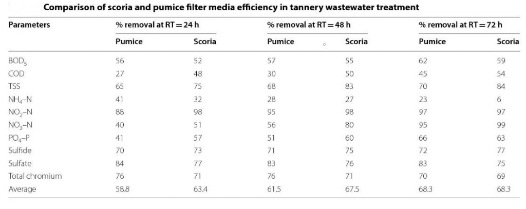 Performance of scoria in cleaning waste water